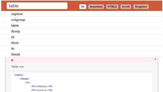 Html tags describe in bangla.